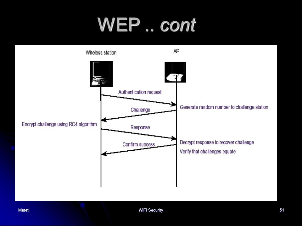 WEP .. cont Mateti WiFi Security