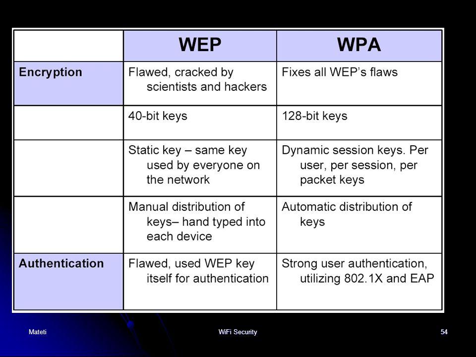Mateti WiFi Security