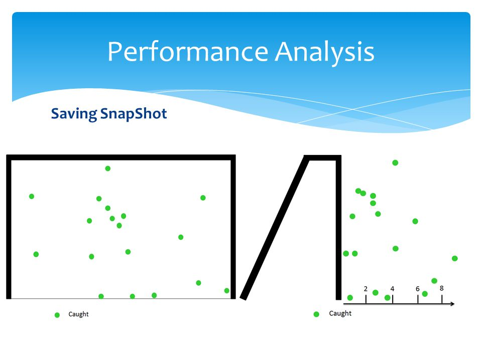 Performance Analysis Saving SnapShot