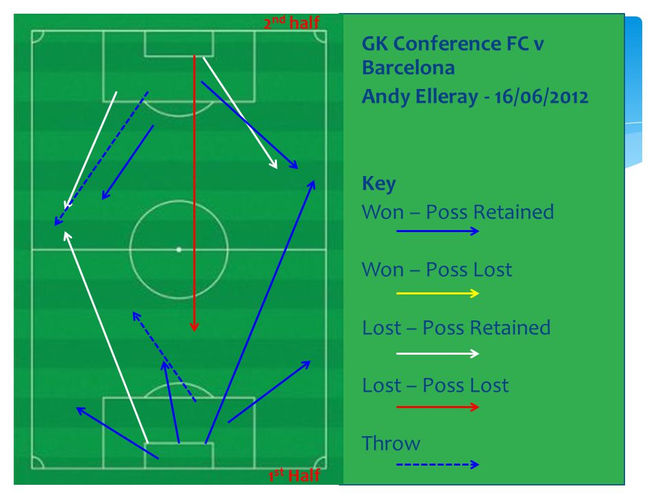 GK Conference FC v Barcelona Andy Elleray - 16/06/2012