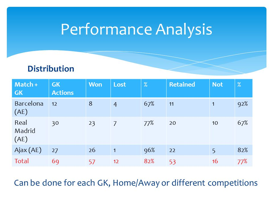 Performance Analysis Distribution