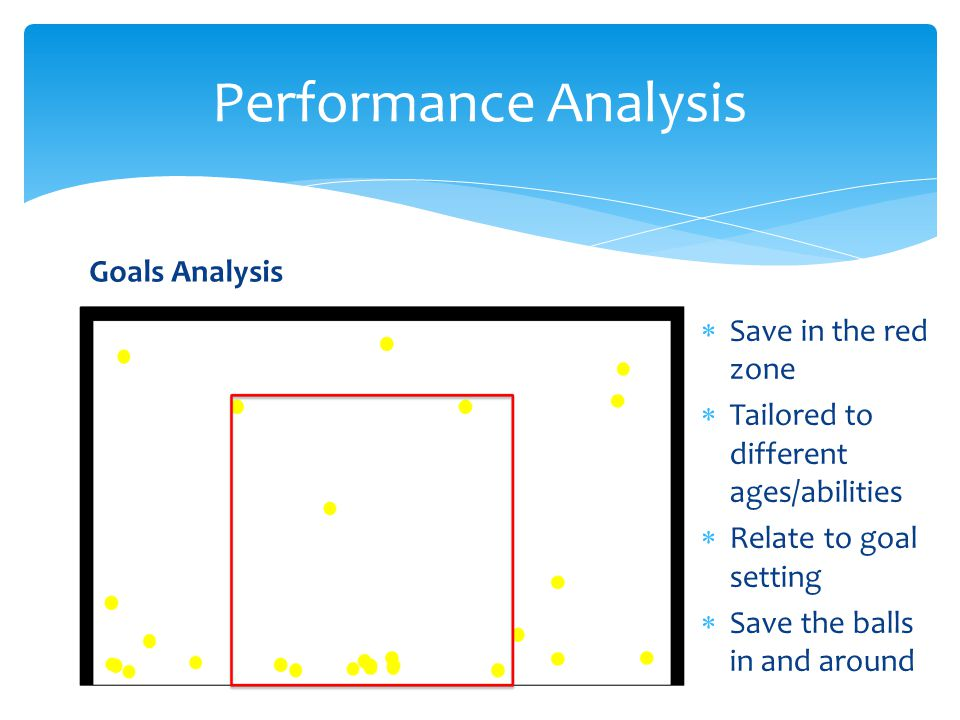 Performance Analysis Goals Analysis Save in the red zone