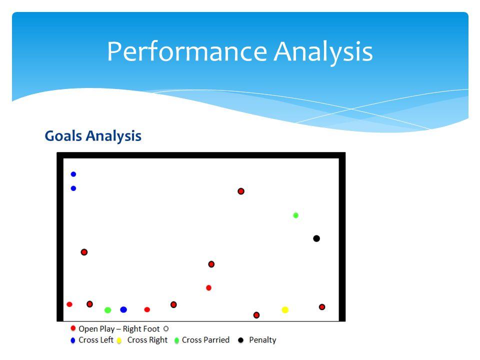 Performance Analysis Goals Analysis