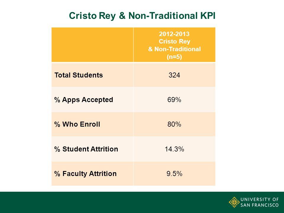Cristo Rey & Non-Traditional KPI