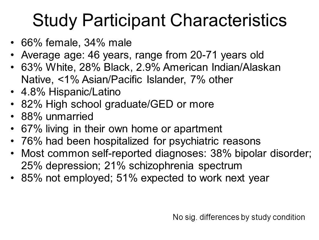 Study Participant Characteristics