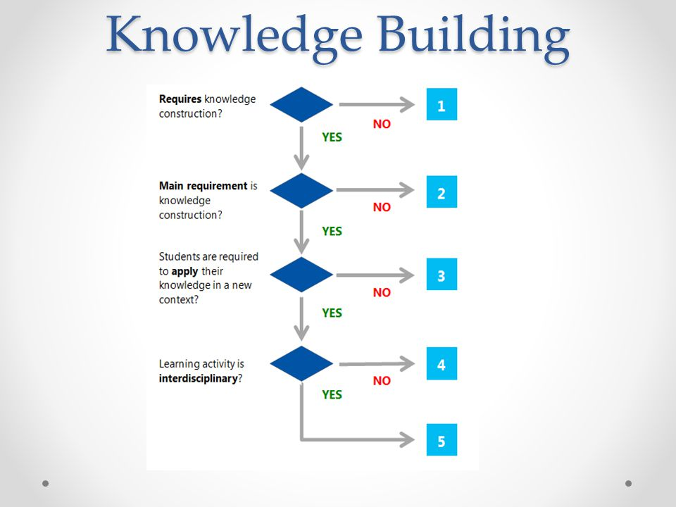 Knowledge Building