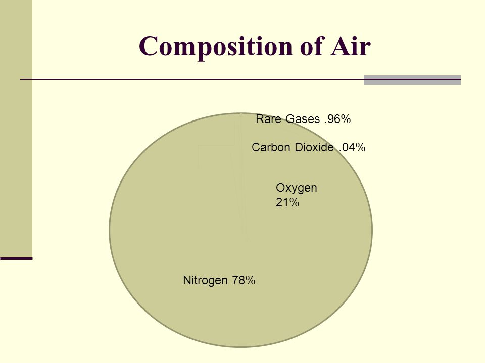 Composition of Air Rare Gases .96% Carbon Dioxide .04% Oxygen 21%