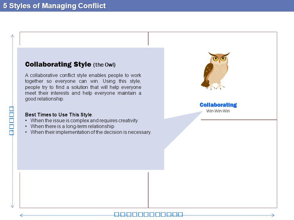 5 Styles of Managing Conflict