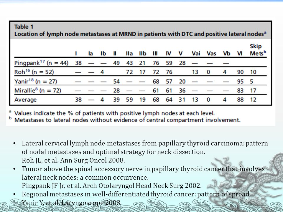 This is a table showing the percentage of LN involvement for metastatic papillary CA in a few large retrospective study