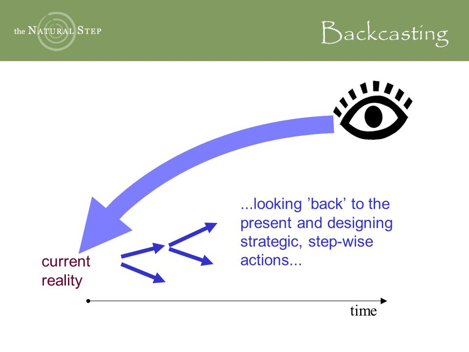 Backcasting ...looking 'back' to the present and designing strategic, step-wise actions... Backcasting is something that we all do intuitively.