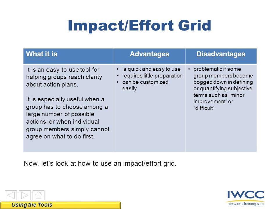 Impact/Effort Grid What it is Advantages Disadvantages