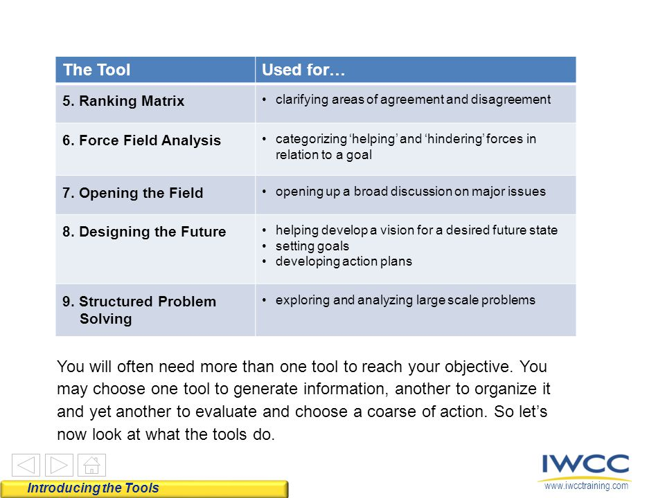 The Tool Used for… 5. Ranking Matrix. clarifying areas of agreement and disagreement. 6. Force Field Analysis.