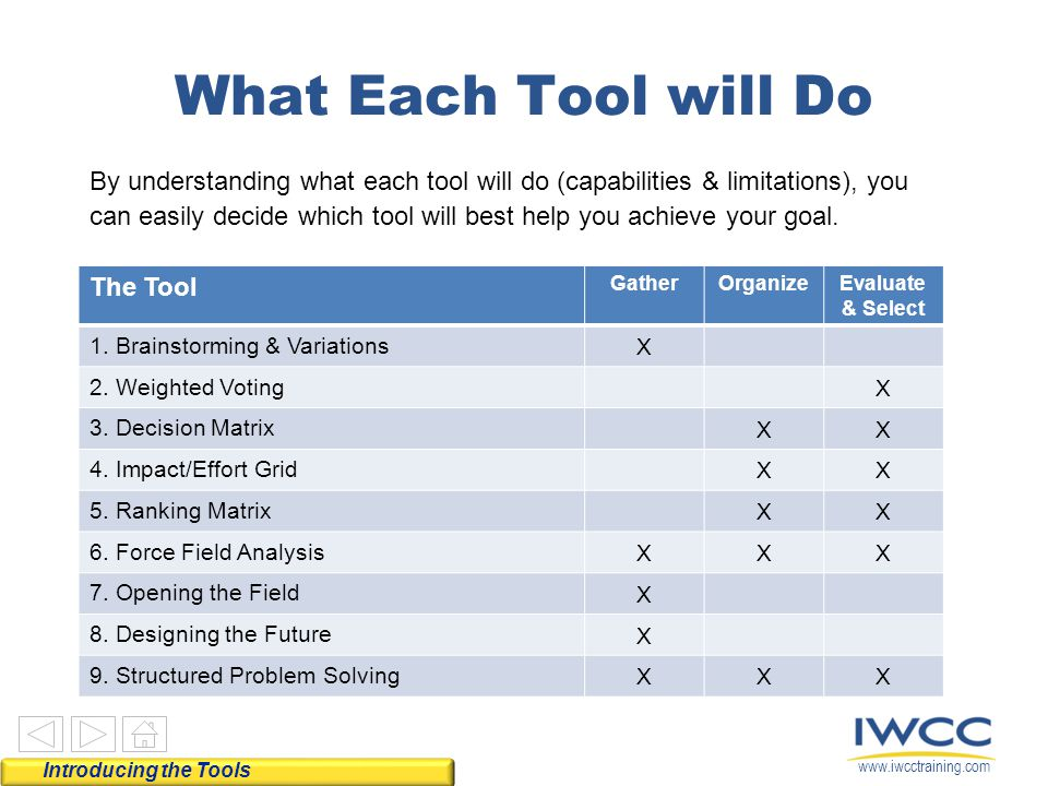 What Each Tool will Do The Tool
