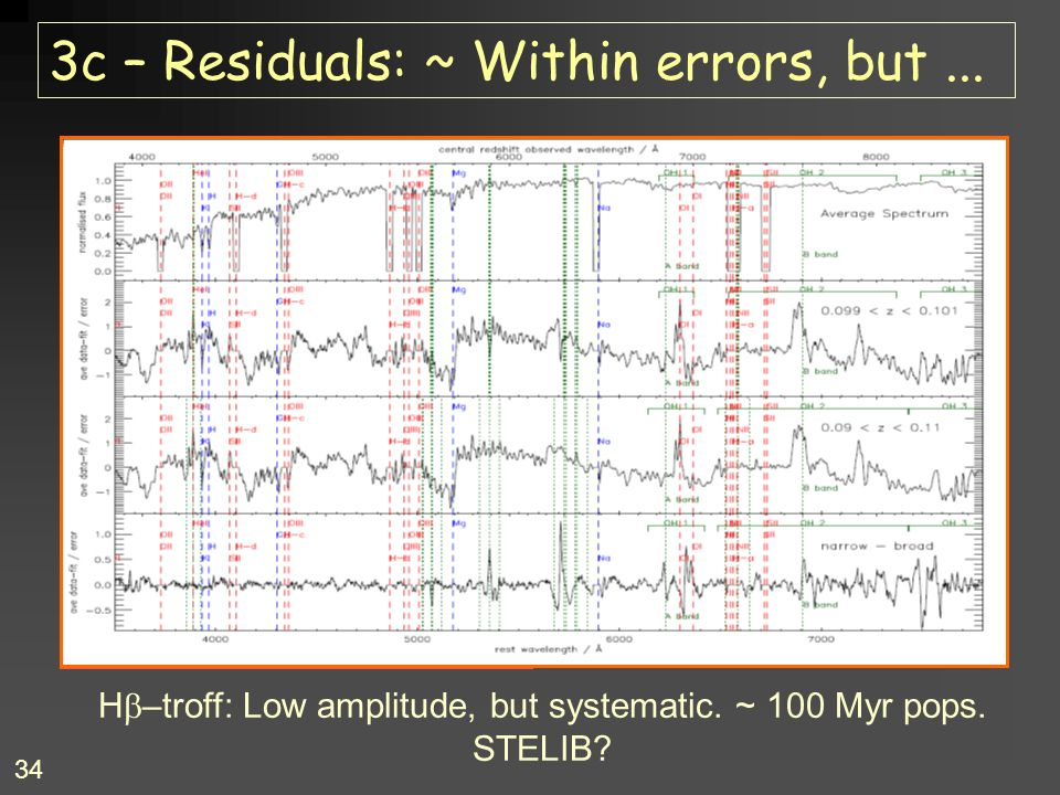 3c – Residuals: ~ Within errors, but ...