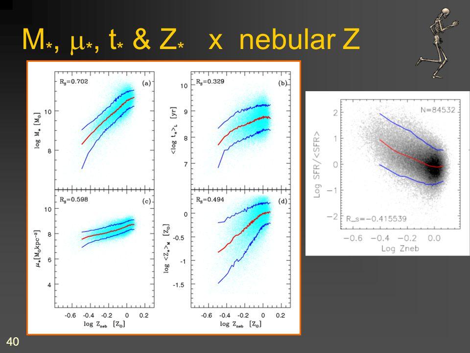 M*, m*, t* & Z* x nebular Z ... etc, etc & etc!
