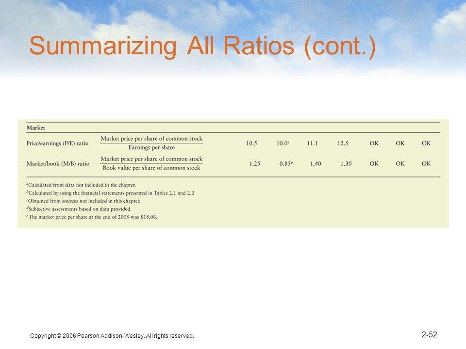 Summarizing All Ratios (cont.)