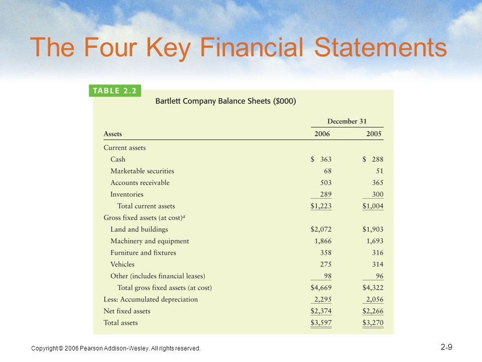 The Four Key Financial Statements