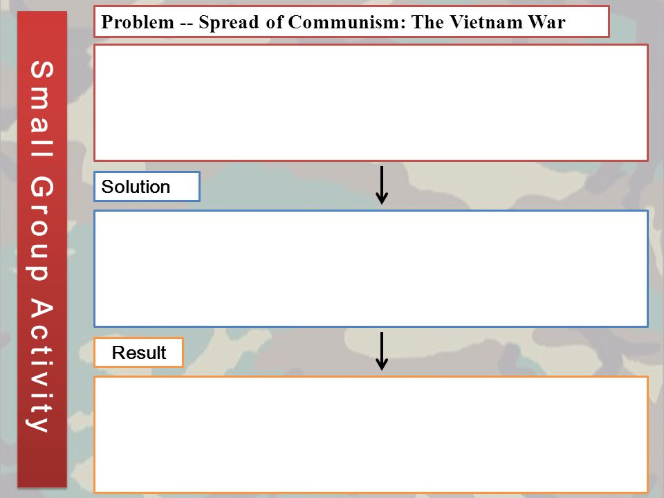 Small Group Activity Problem -- Spread of Communism: The Vietnam War