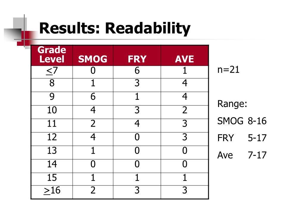 Results: Readability Grade Level SMOG FRY AVE <7 6 1 8 3 4 9 10 2