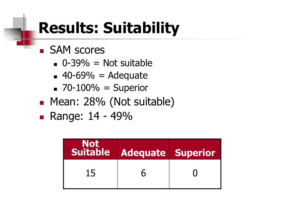 Results: Suitability SAM scores Mean: 28% (Not suitable)