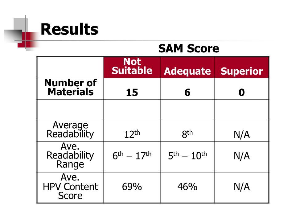 Results SAM Score Not Suitable Adequate Superior Number of Materials