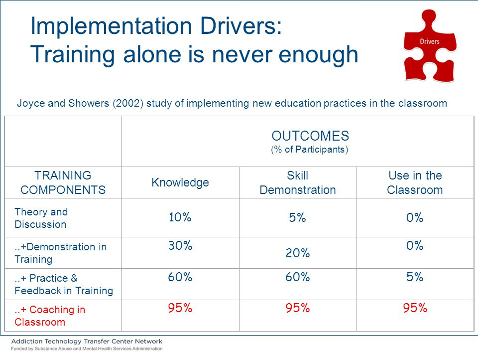 Implementation Drivers: Training alone is never enough