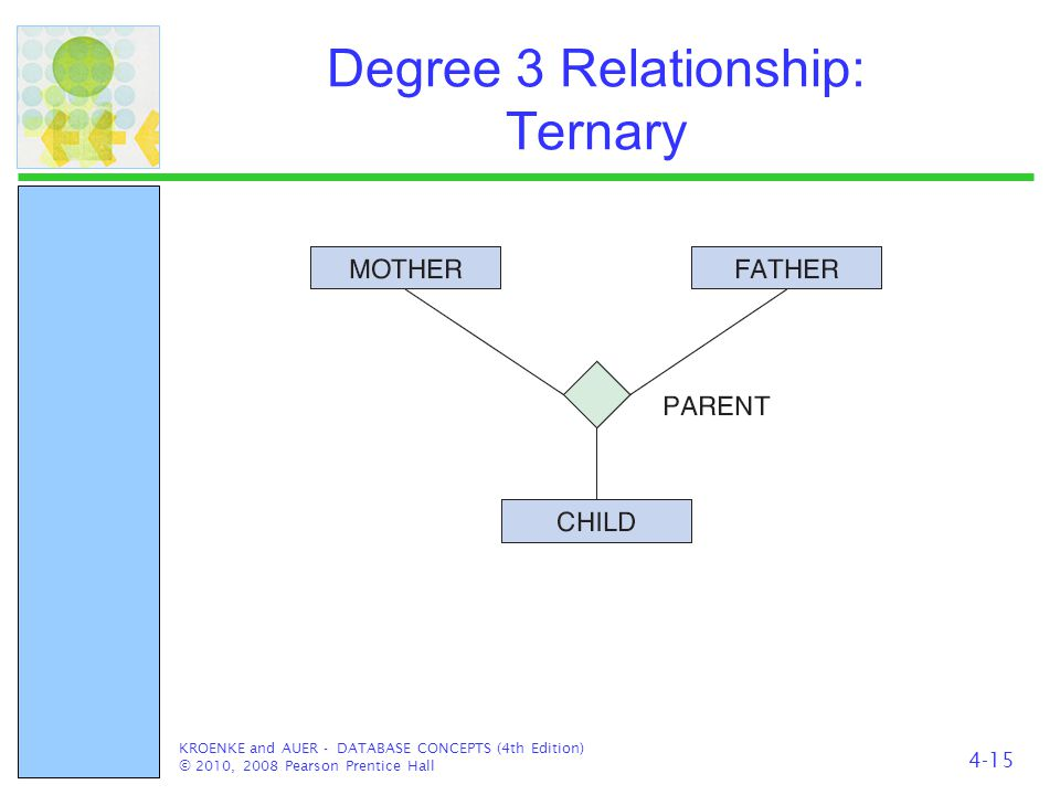 Degree 3 Relationship: Ternary