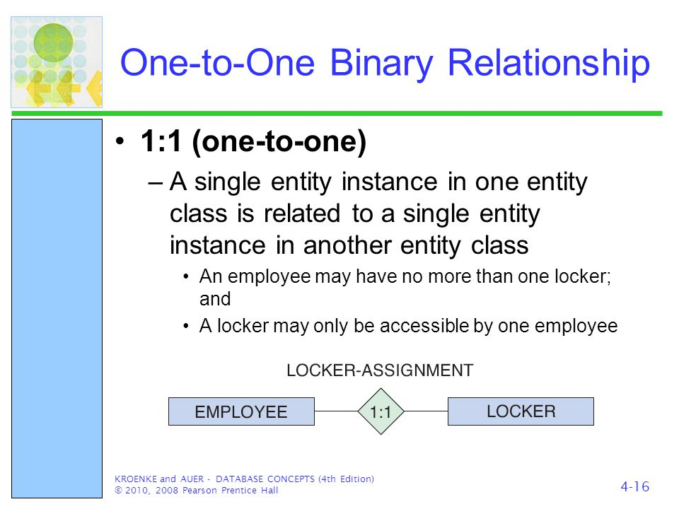 One-to-One Binary Relationship