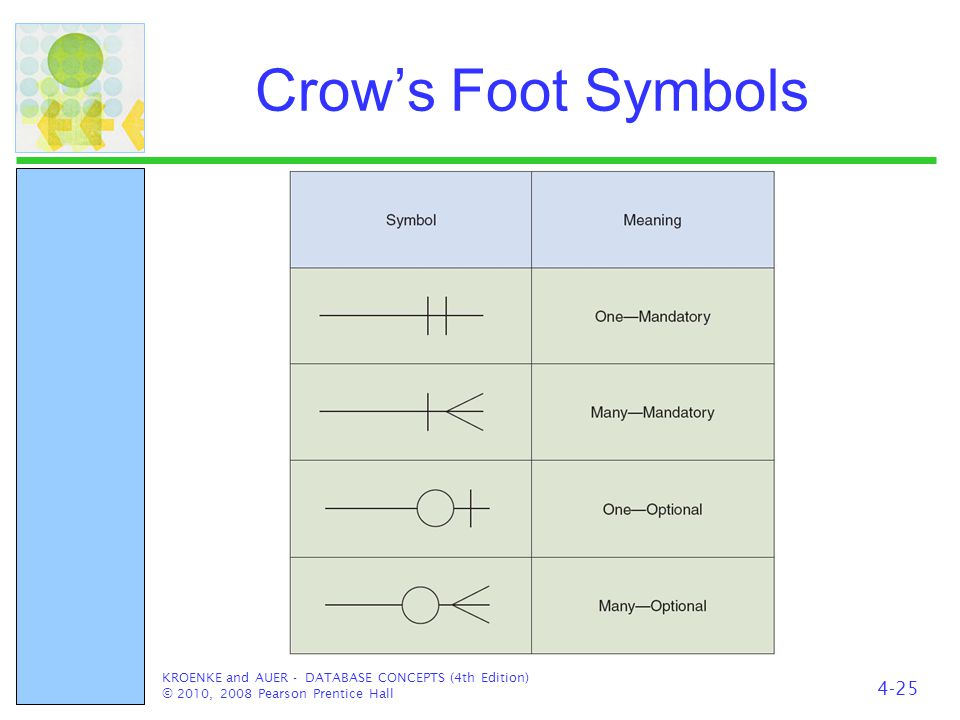 Crow's Foot Symbols