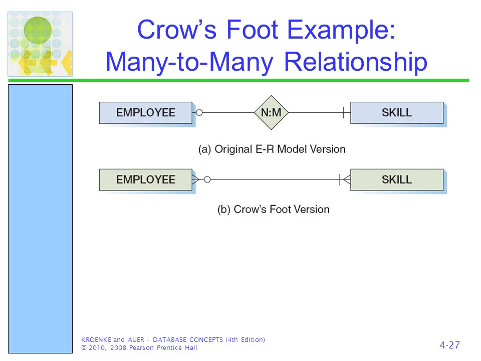 Crow's Foot Example: Many-to-Many Relationship