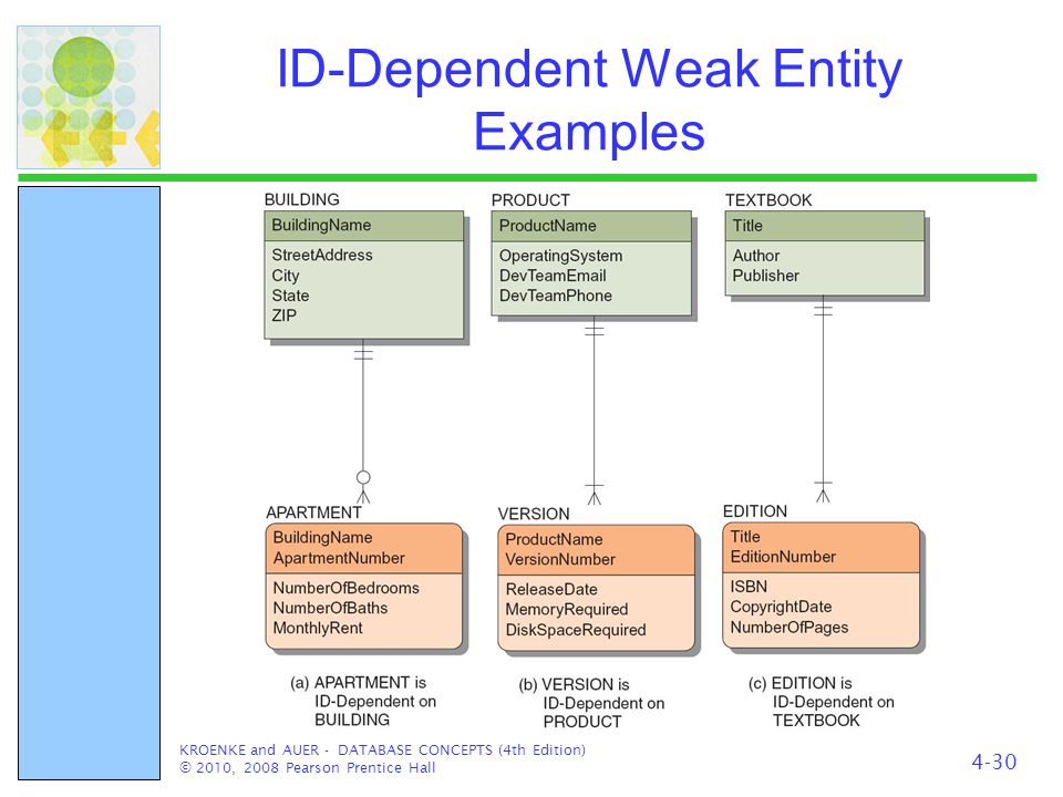ID-Dependent Weak Entity Examples