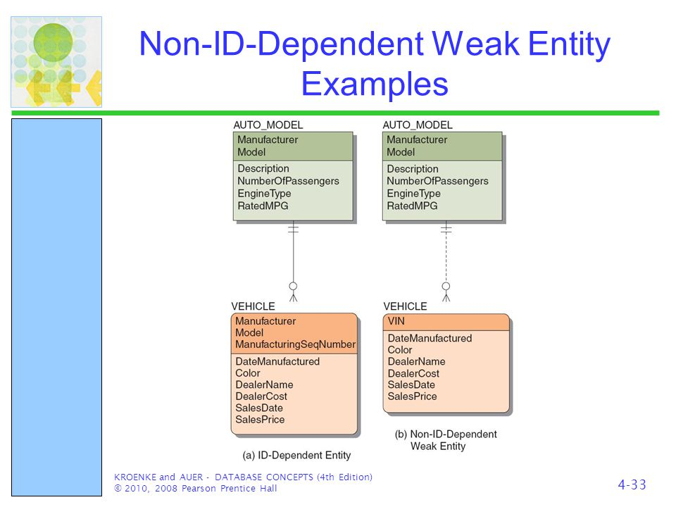 Non-ID-Dependent Weak Entity Examples