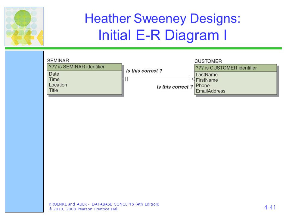 Heather Sweeney Designs: Initial E-R Diagram I