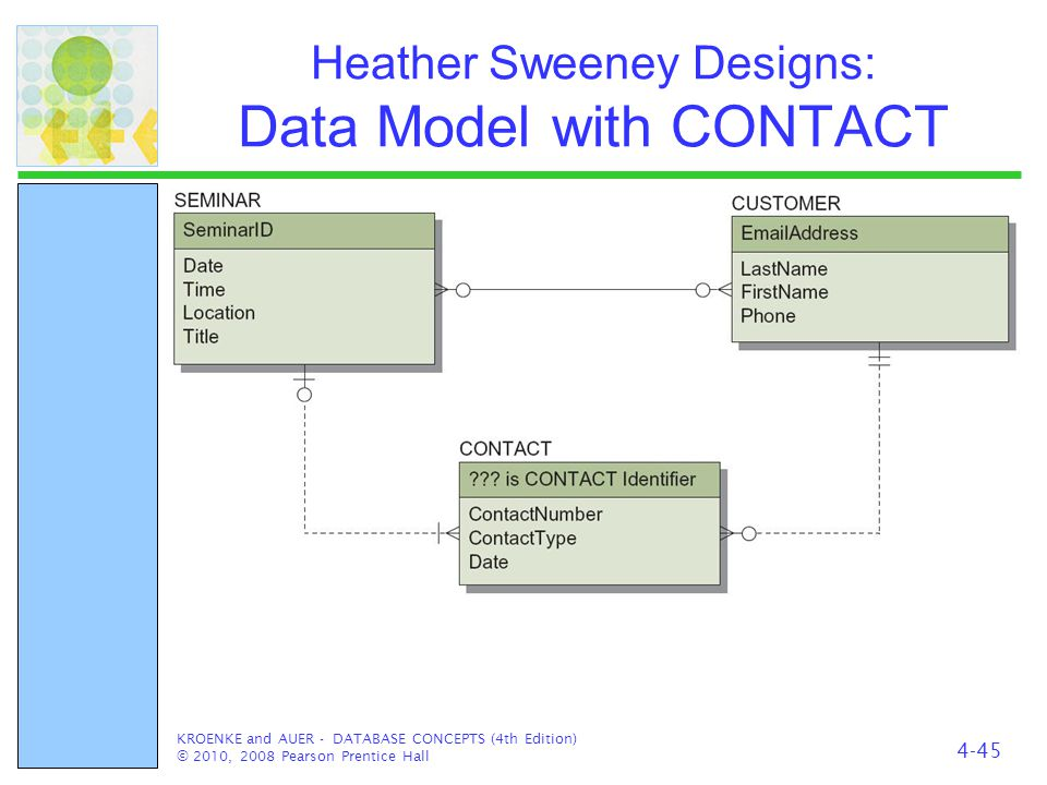 Heather Sweeney Designs: Data Model with CONTACT