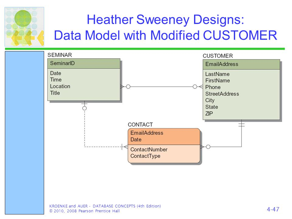 Heather Sweeney Designs: Data Model with Modified CUSTOMER