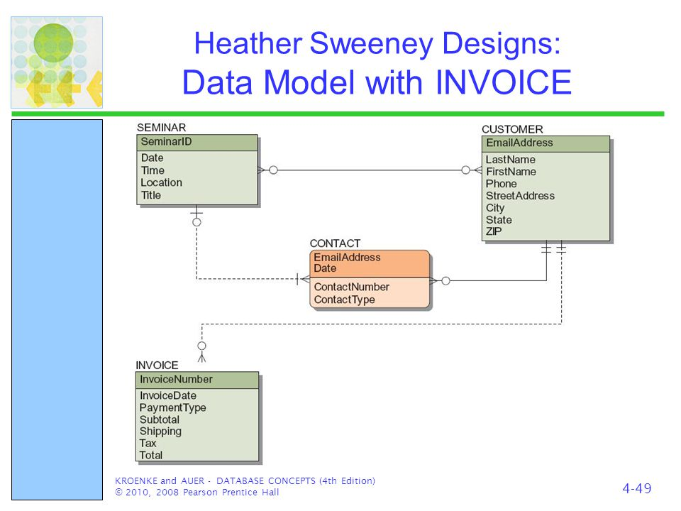 Heather Sweeney Designs: Data Model with INVOICE