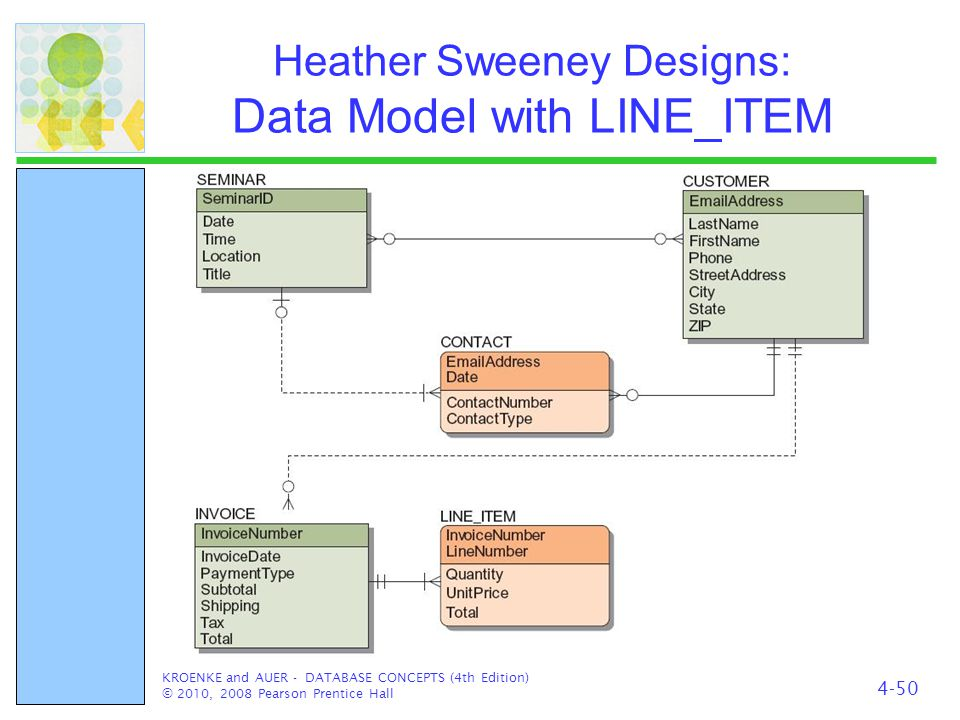 Heather Sweeney Designs: Data Model with LINE_ITEM