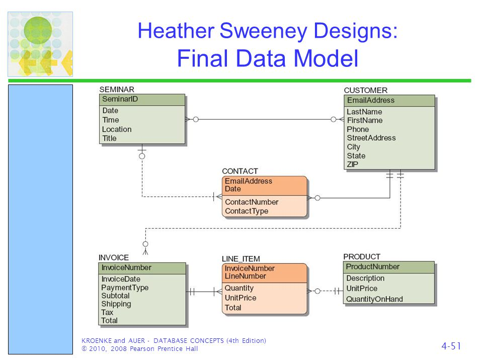 Heather Sweeney Designs: Final Data Model