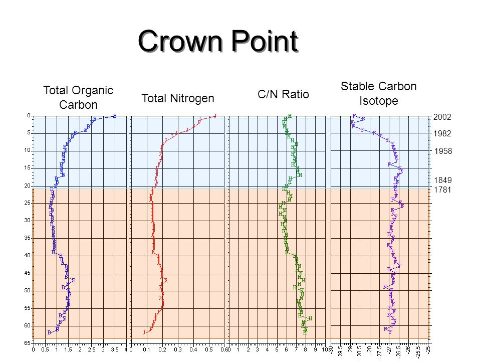 Crown Point Stable Carbon Isotope Total Organic Carbon C/N Ratio
