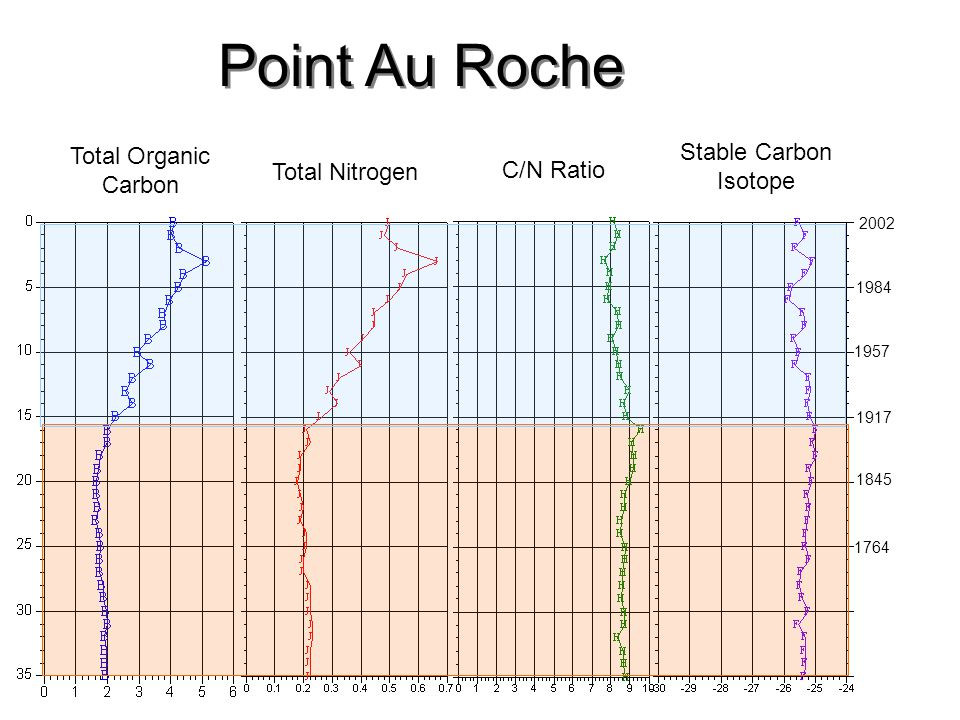 Point Au Roche Stable Carbon Isotope Total Organic Carbon