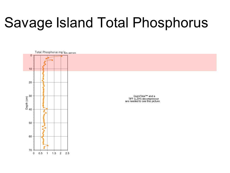 Savage Island Total Phosphorus