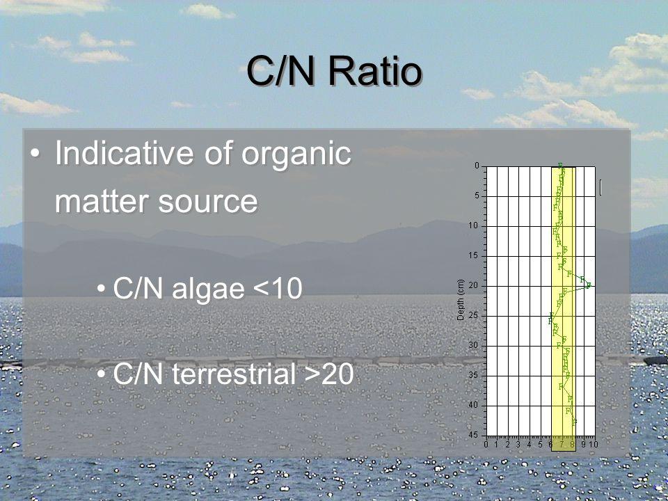C/N Ratio Indicative of organic matter source C/N algae <10