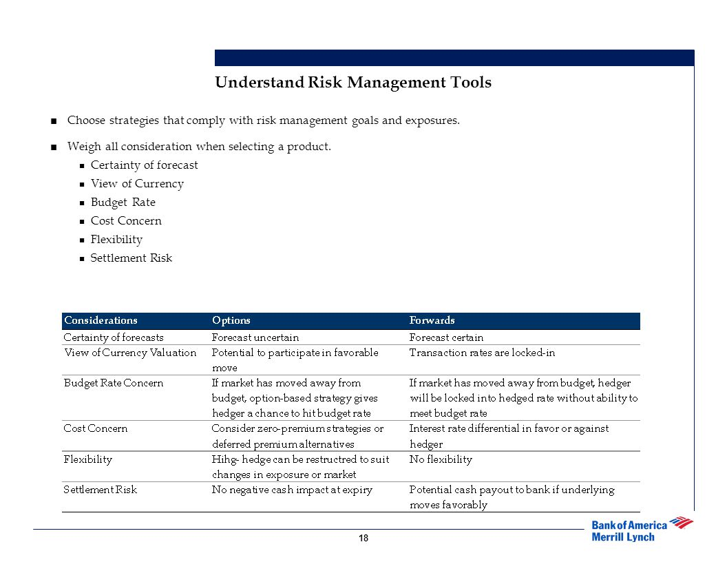 Understand Risk Management Tools