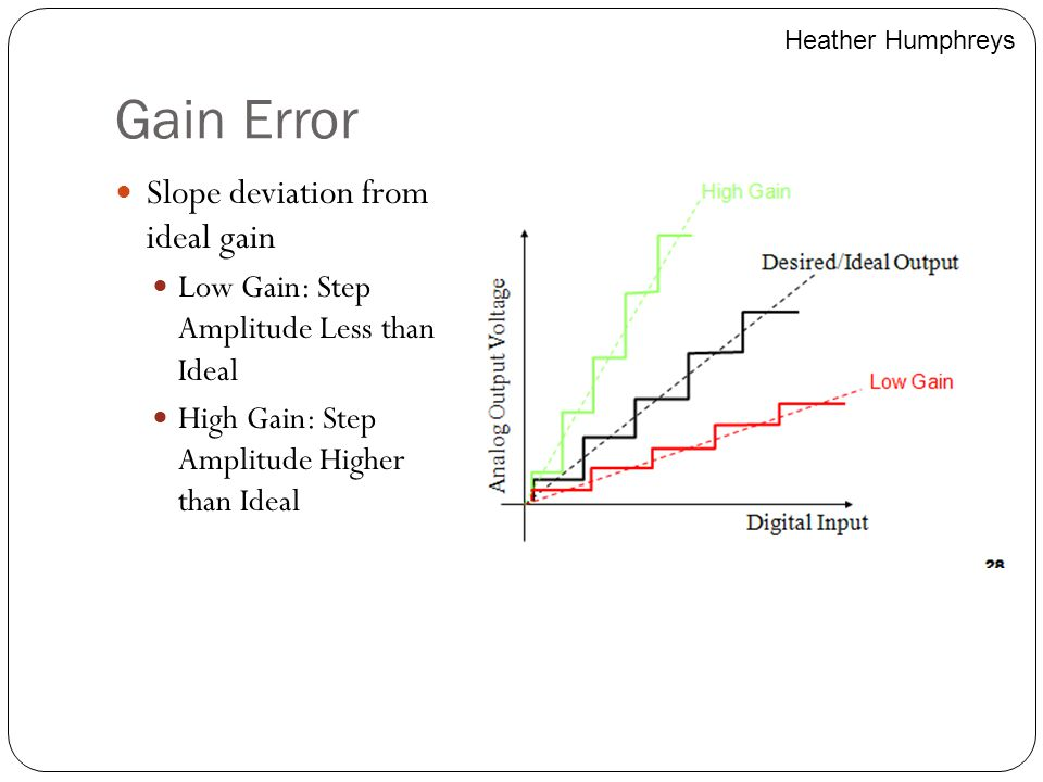 Gain Error Slope deviation from ideal gain