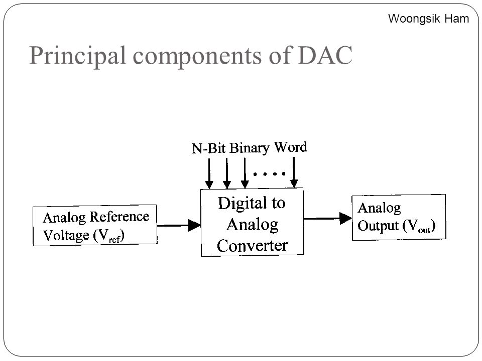 Principal components of DAC