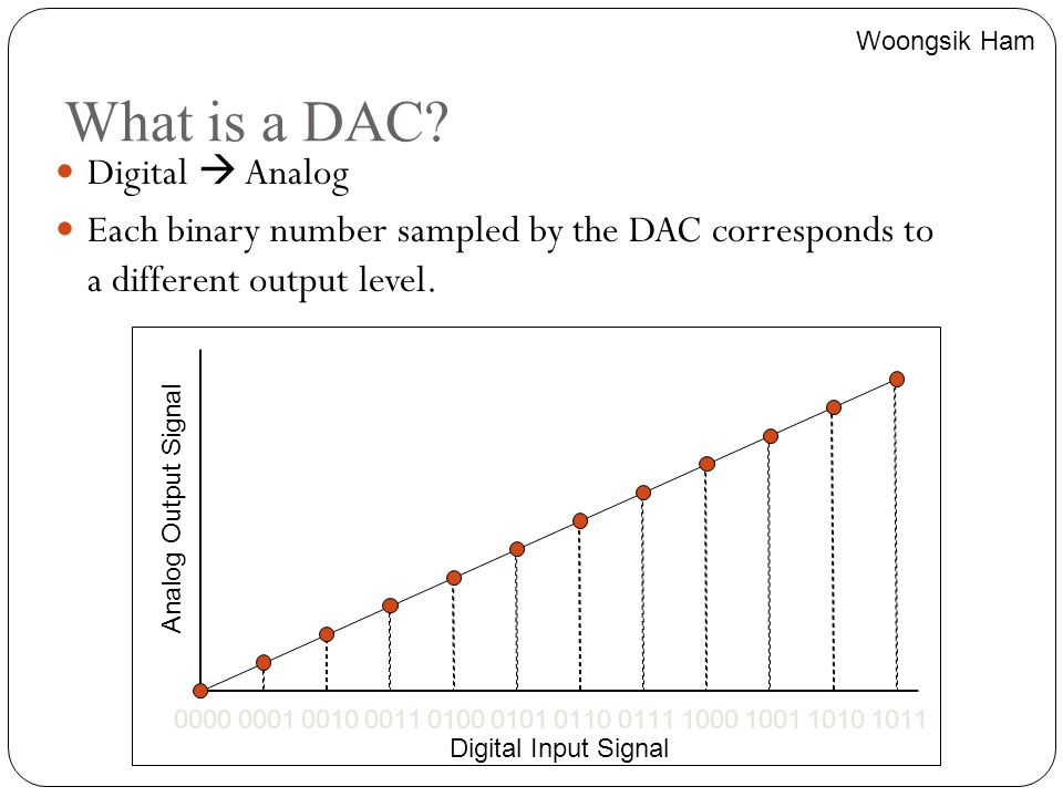 What is a DAC Digital  Analog