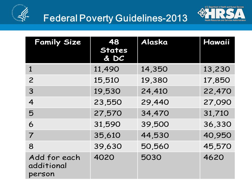 Federal Poverty Guidelines-2013
