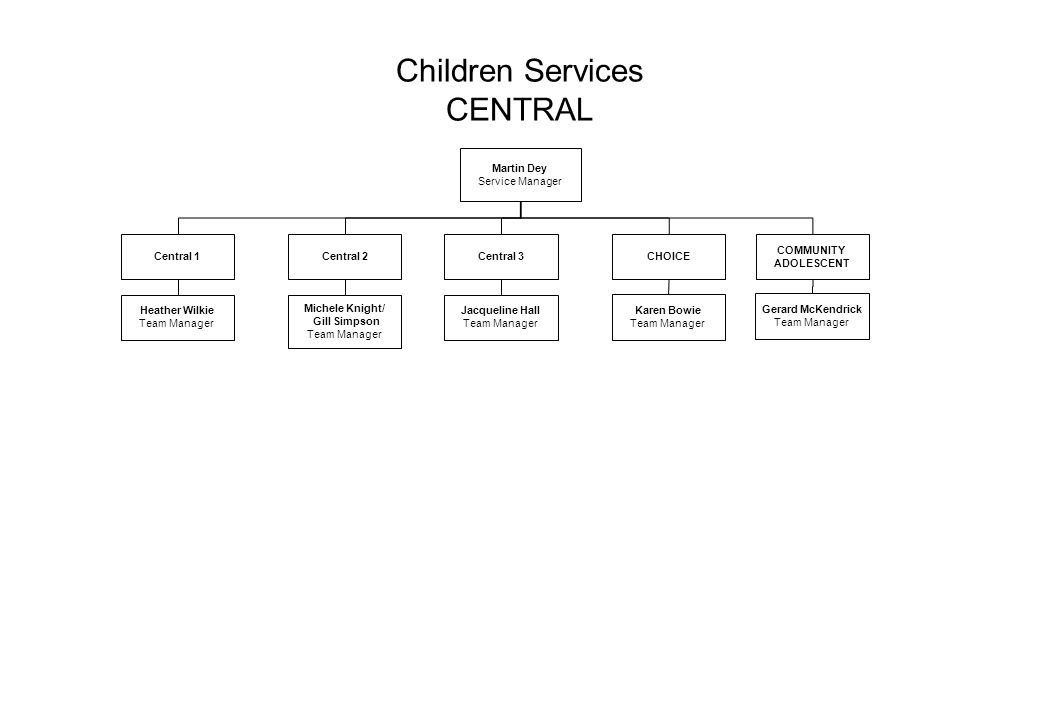 Children Services CENTRAL