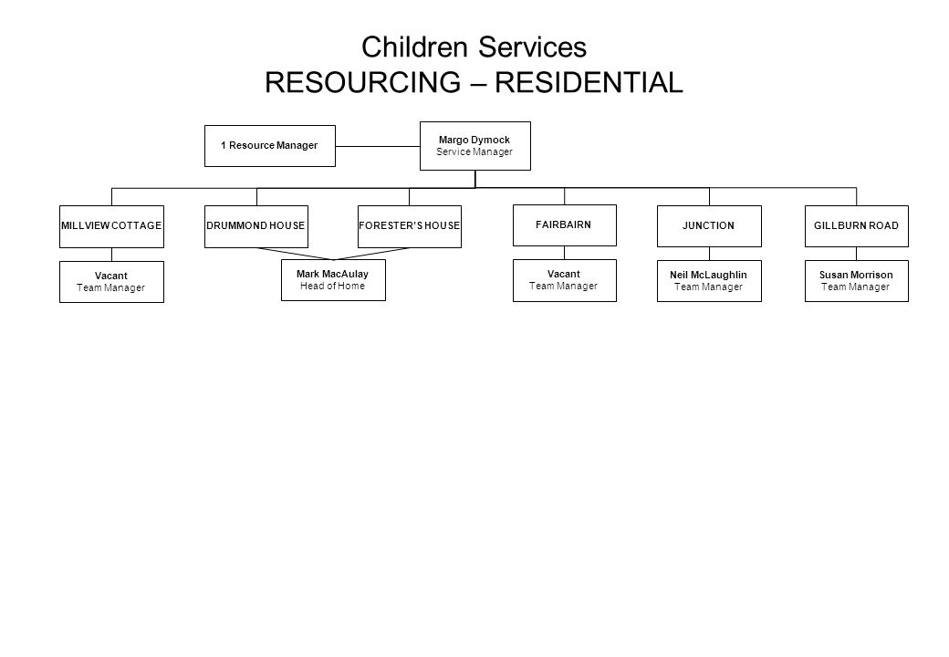 Children Services RESOURCING – RESIDENTIAL
