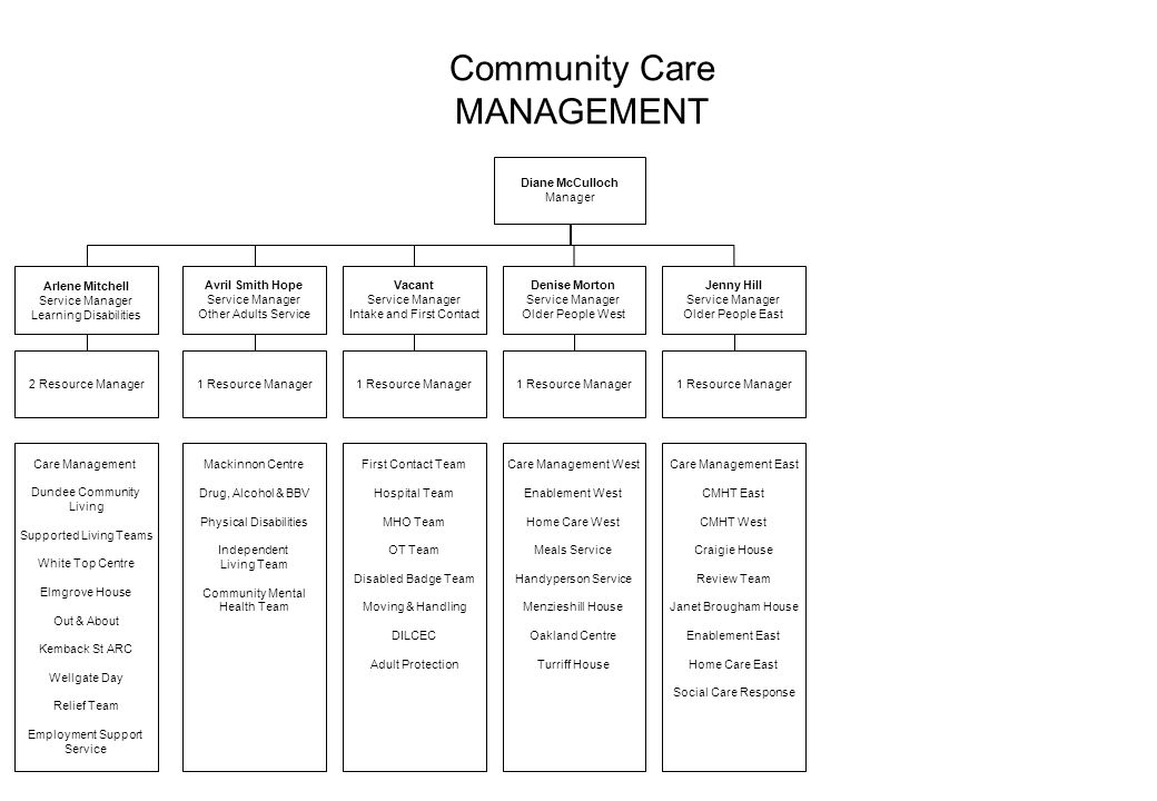 Community Care MANAGEMENT